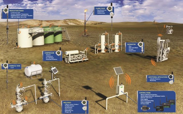 OleumTech® Wireless Sensor Networks are Enabling Oil & Gas Operators to Increase Efficiency and Reliability While Cutting Costs