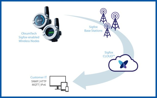 How can Low Power Wide Area Networks (LPWAN) best be utilized to monitor industrial assets?