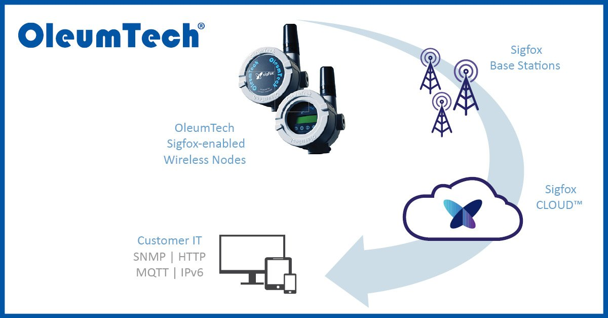 OleumTech Sigfox-enabled wireless transmitters
