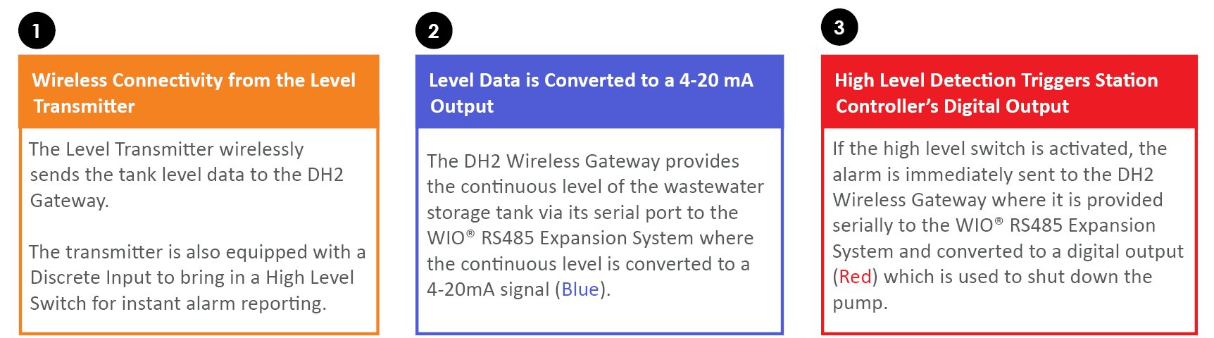Wireless Tank Level Monitoring System At Quick Recovery Peak Load Simple Circuit Diagram For Detecting Loss Of 4 20 Ma Signal Wio Rs485 Expansion With Blue And Digital I O Module Red Accepting The Serial Output From Dh2 Gateway Converting