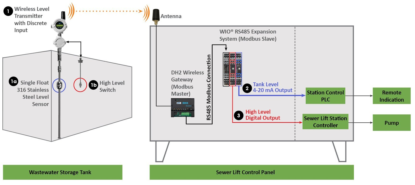 Wireless Tank Level Monitoring System At Quick Recovery Peak Load Liquid Switch Wiring Diagram The Wastewater Storage