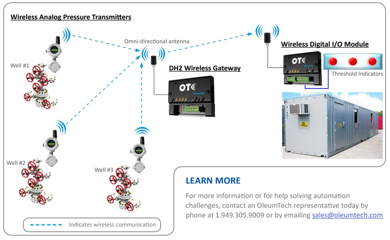 How to Avoid Well Damage from Frac Hits with Wireless