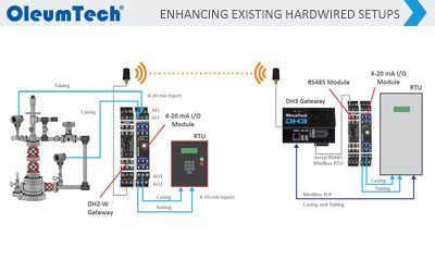 How to Gain Remote Visibility Into Existing Hardwired Applications by Integrating OleumTech® Wireless Solutions