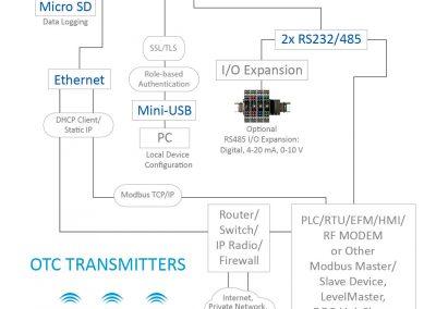 dh3-wireless-gateway-network-topology