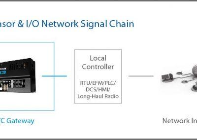 oleumtech-otc-wireless-sensor-and-io-network-signal-chain