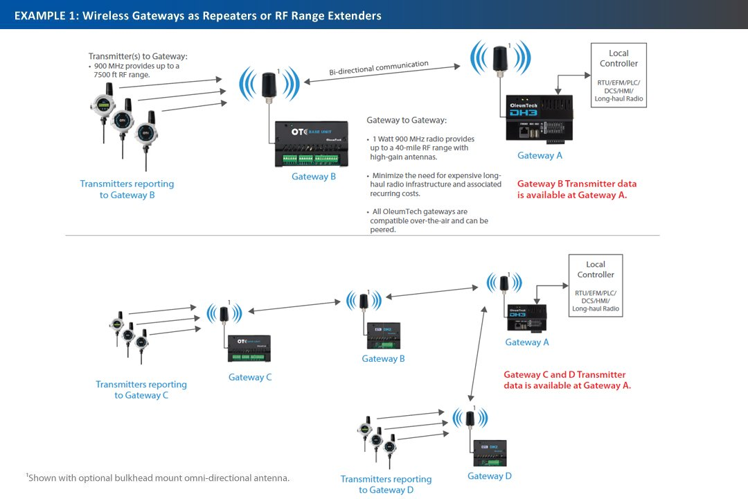 Wireless Gateways as Repeaters or RF Range Extenders